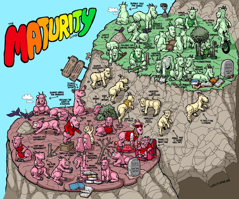 maturity climb